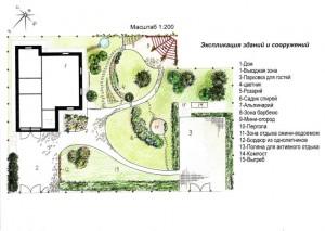 Проект ландшафтного дизайна сада в Подмосковье. Площадь: 15 соток Стоимость: 30000р